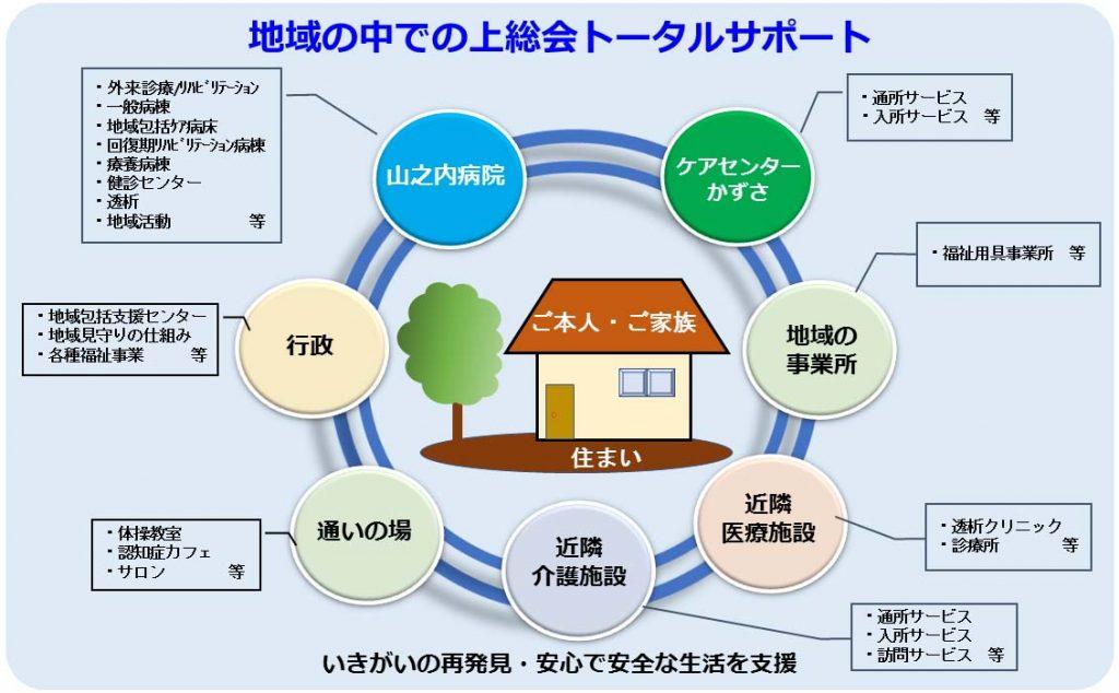 上総会トータルサポートの図